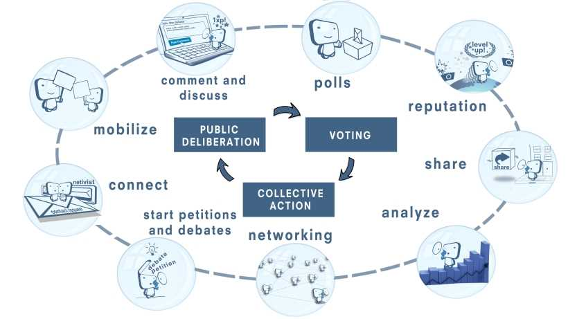 online ecosystem for participation and online activism